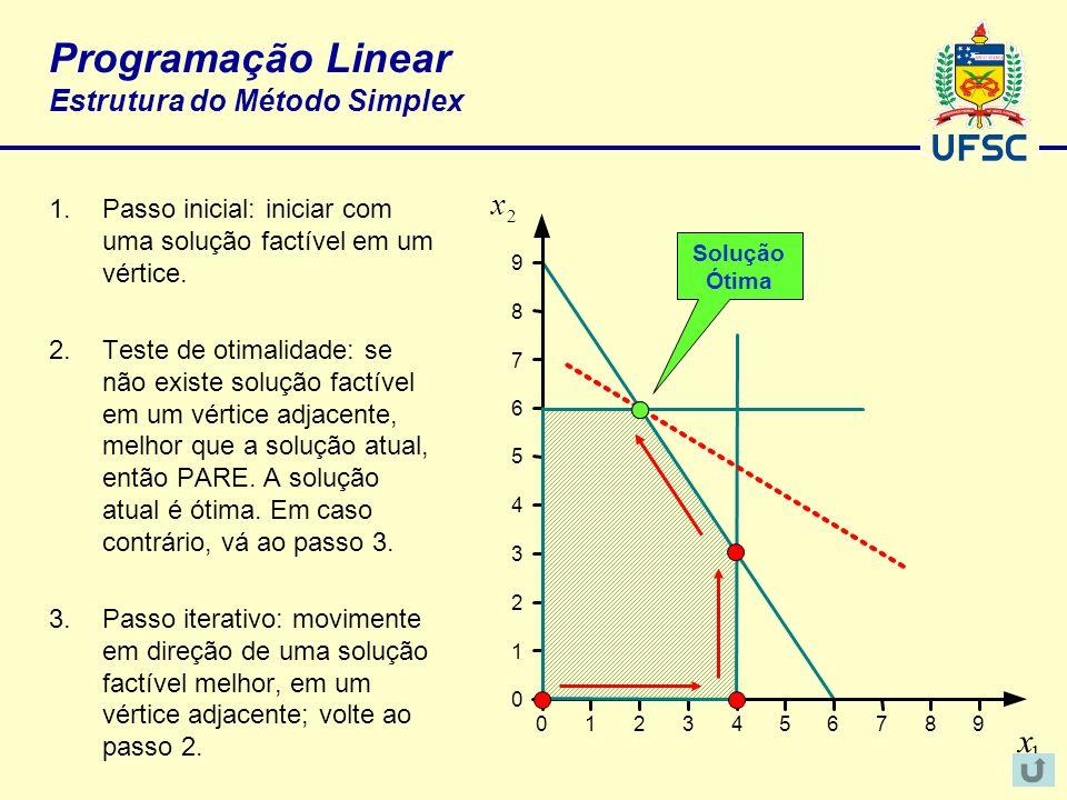 Programação Linear Estrutura do Método Simplex 1.Passo inicial: iniciar com uma solução factível em um vértice. 2.Teste de otimalidade: se não existe