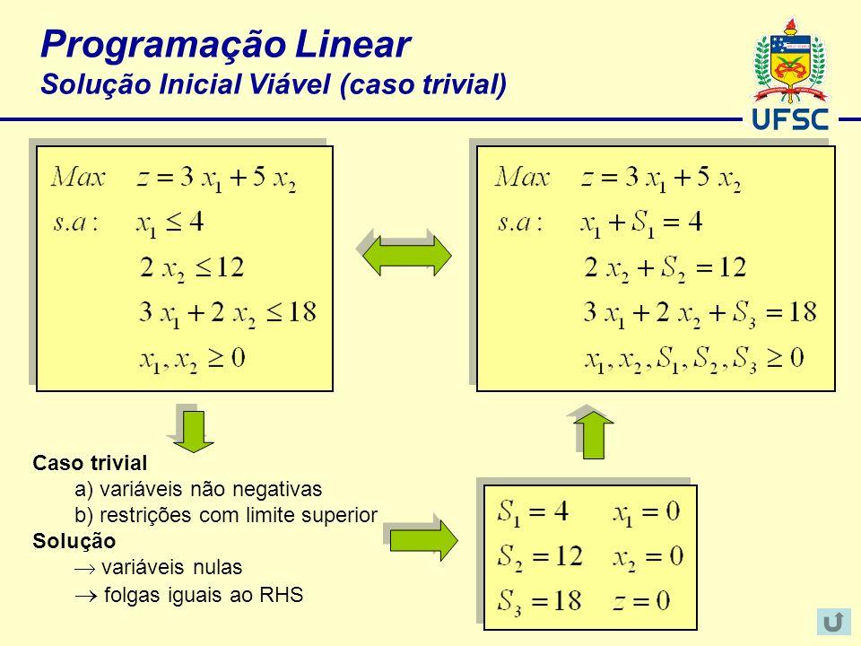 Programação Linear Solução Inicial Viável (caso trivial) Caso trivial a) variáveis não negativas b) restrições com limite superior Solução variáveis n
