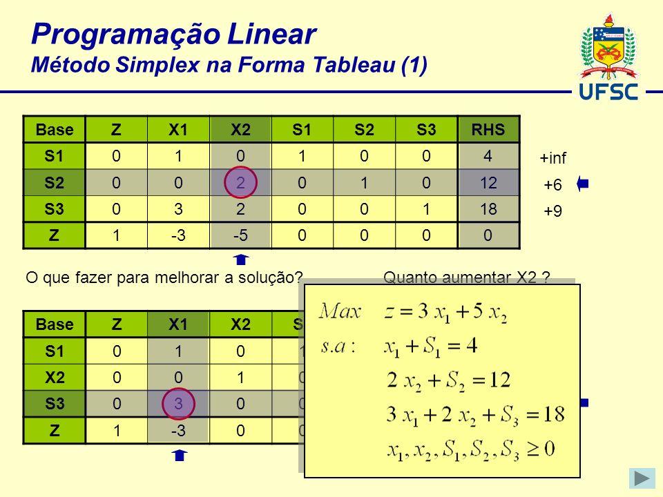 Programação Linear Método Simplex na Forma Tableau (1) BaseZX1X2S1S2S3RHS S10101004 S200201012 S303200118 Z1-3-50000 +inf +6 +9 BaseZX1X2S1S2S3RHS S10