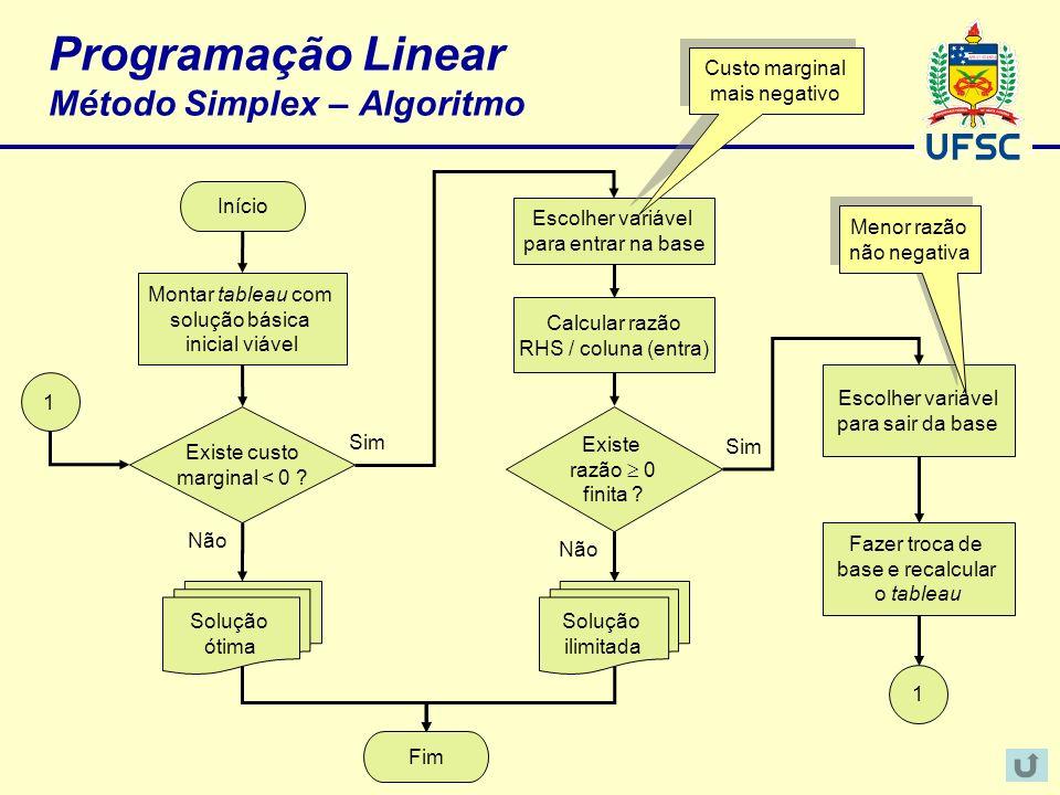 Programação Linear Método Simplex – Algoritmo Início Fim Montar tableau com solução básica inicial viável Existe custo marginal < 0 ? Não Escolher var