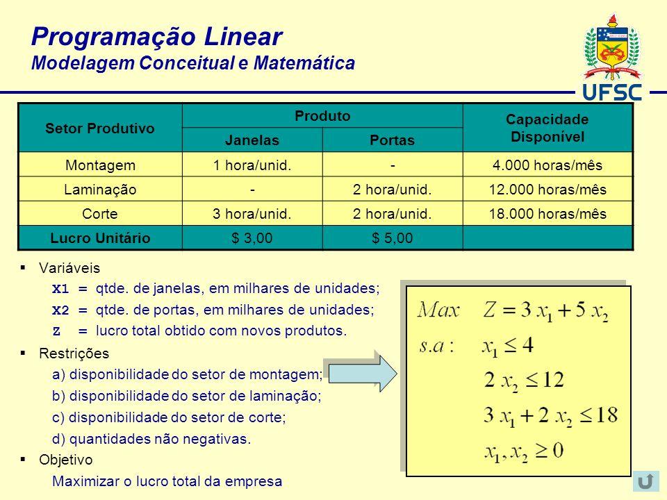 Programação Linear Modelagem Conceitual e Matemática Variáveis X1 = qtde. de janelas, em milhares de unidades; X2 = qtde. de portas, em milhares de un