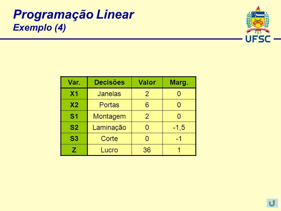 Programação Linear Exemplo (4) Var.DecisõesValorMarg. X1Janelas20 X2Portas60 S1Montagem20 S2Laminação0-1,5 S3Corte0 ZLucro361