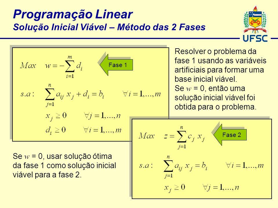 Programação Linear Solução Inicial Viável – Método das 2 Fases Resolver o problema da fase 1 usando as variáveis artificiais para formar uma base inic