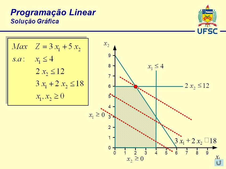 Programação Linear Solução Gráfica 2 x 9 8 7 6 5 4 3 2 1 0 0123456789 1 x 122 2 x4 1 x 1823 21 xx 0 2 x0 1 x