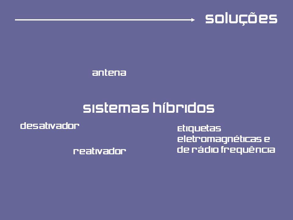 soluções Sistemas híbridos antena Etiquetas eletromagnéticas e de rádio frequência desativador reativador