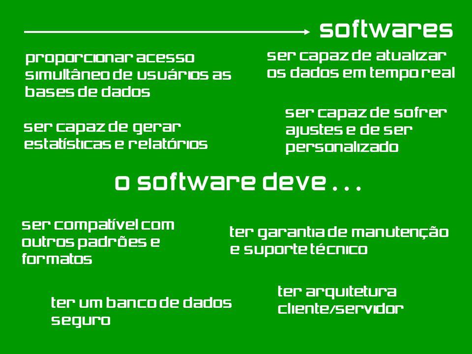 softwares o software deve... Ser compatível com outros padrões e formatos ser capaz de Sofrer ajustes e de ser personalizado proporcionar acesso simul