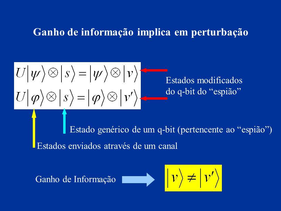 Ganho de informação implica em perturbação Estados enviados através de um canal Estado genérico de um q-bit (pertencente ao espião) Estados modificado