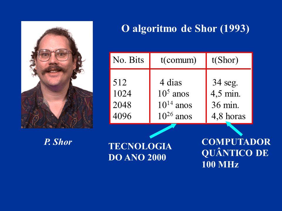 O algoritmo de Shor (1993) P. Shor No. Bits t(comum) t(Shor) 512 4 dias 34 seg. 1024 10 5 anos 4,5 min. 2048 10 14 anos 36 min. 4096 10 26 anos 4,8 ho
