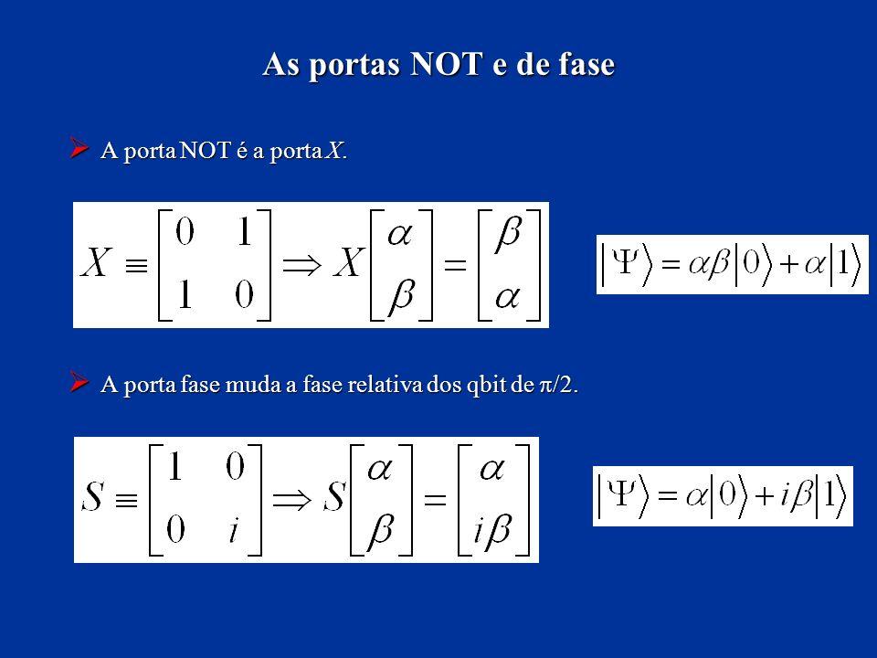 A porta NOT é a porta X. A porta NOT é a porta X. A porta fase muda a fase relativa dos qbit de /2. A porta fase muda a fase relativa dos qbit de /2.