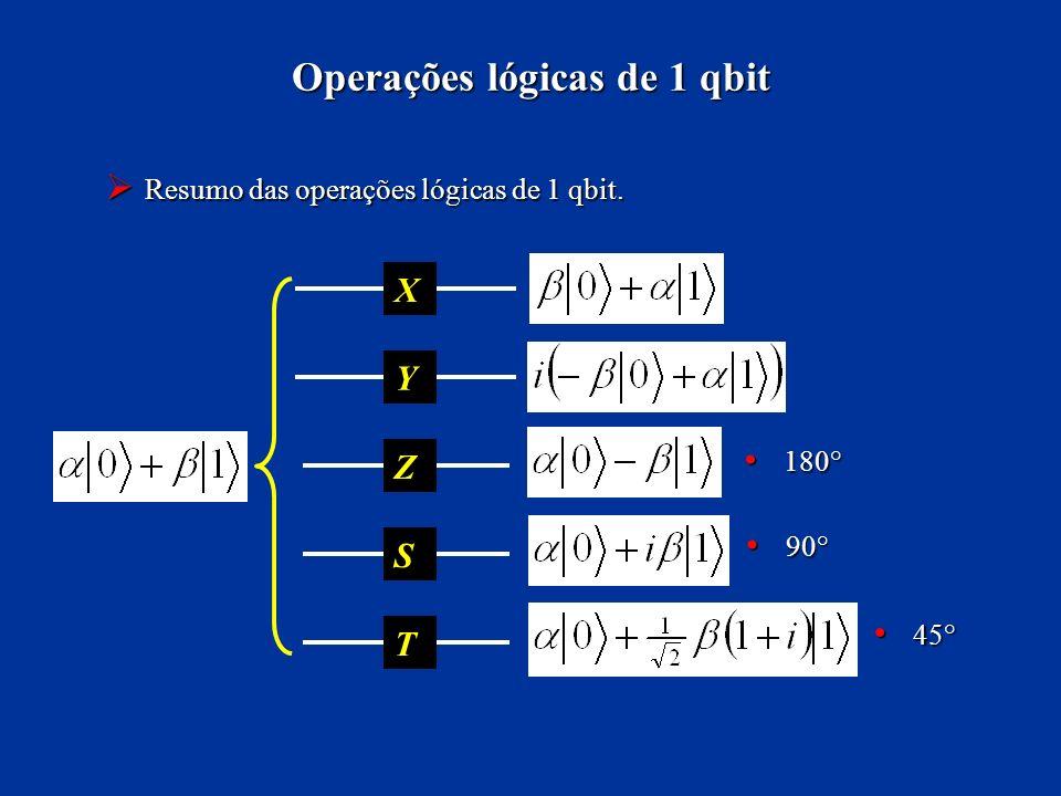 Resumo das operações lógicas de 1 qbit. Resumo das operações lógicas de 1 qbit. Operações lógicas de 1 qbit X Z Y S T 90° 90° 45° 45° 180° 180°