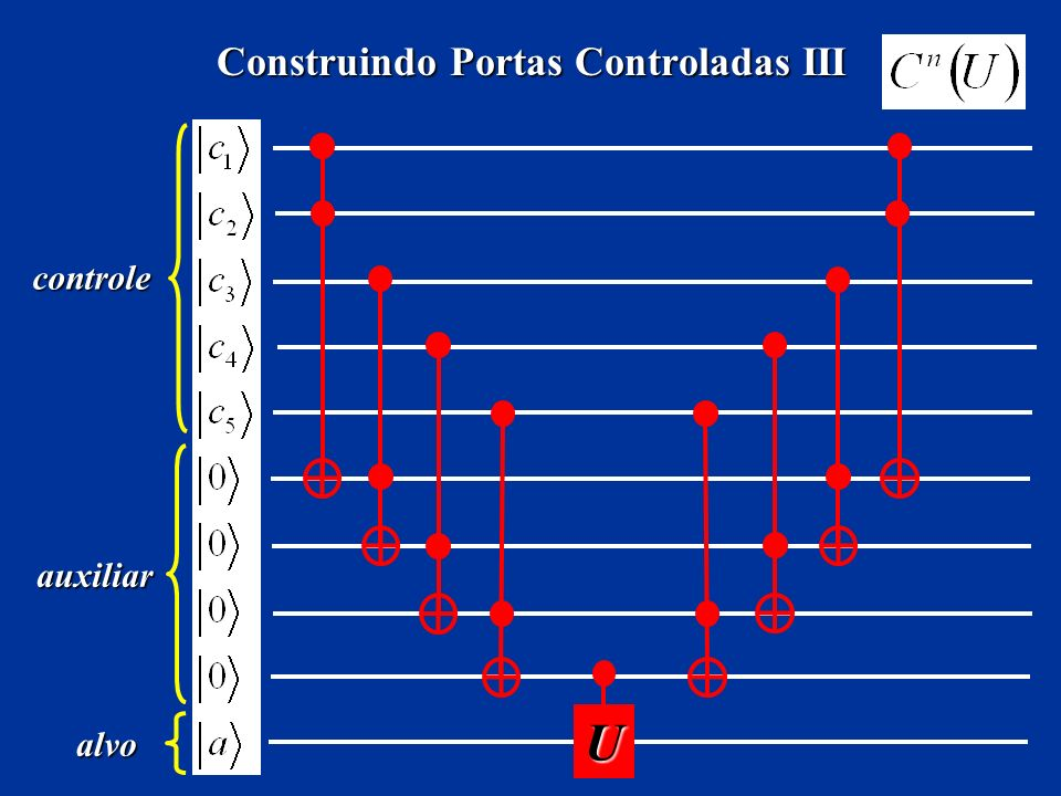 Construindo Portas Controladas III U alvo controle auxiliar