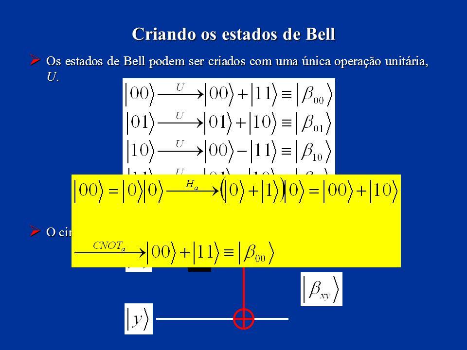 Criando os estados de Bell Os estados de Bell podem ser criados com uma única operação unitária, U. Os estados de Bell podem ser criados com uma única