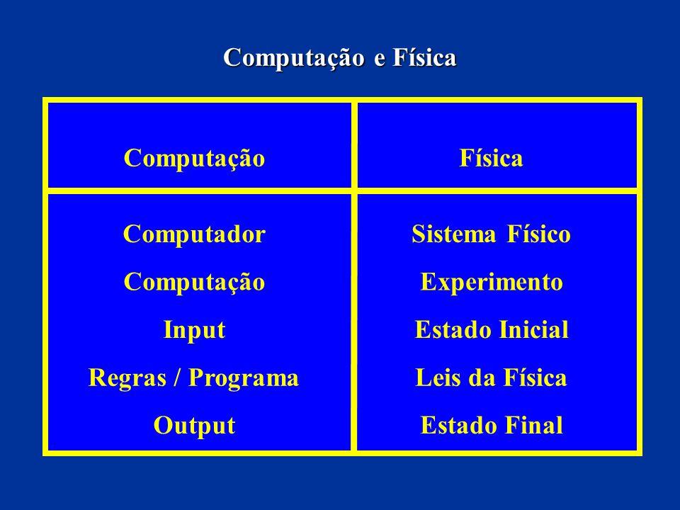 ComputaçãoFísica ComputadorSistema Físico ComputaçãoExperimento InputEstado Inicial Regras / ProgramaLeis da Física OutputEstado Final Computação e Fí