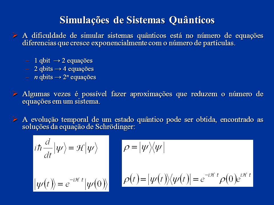 Simulações de Sistemas Quânticos A dificuldade de simular sistemas quânticos está no número de equações diferencias que cresce exponencialmente com o