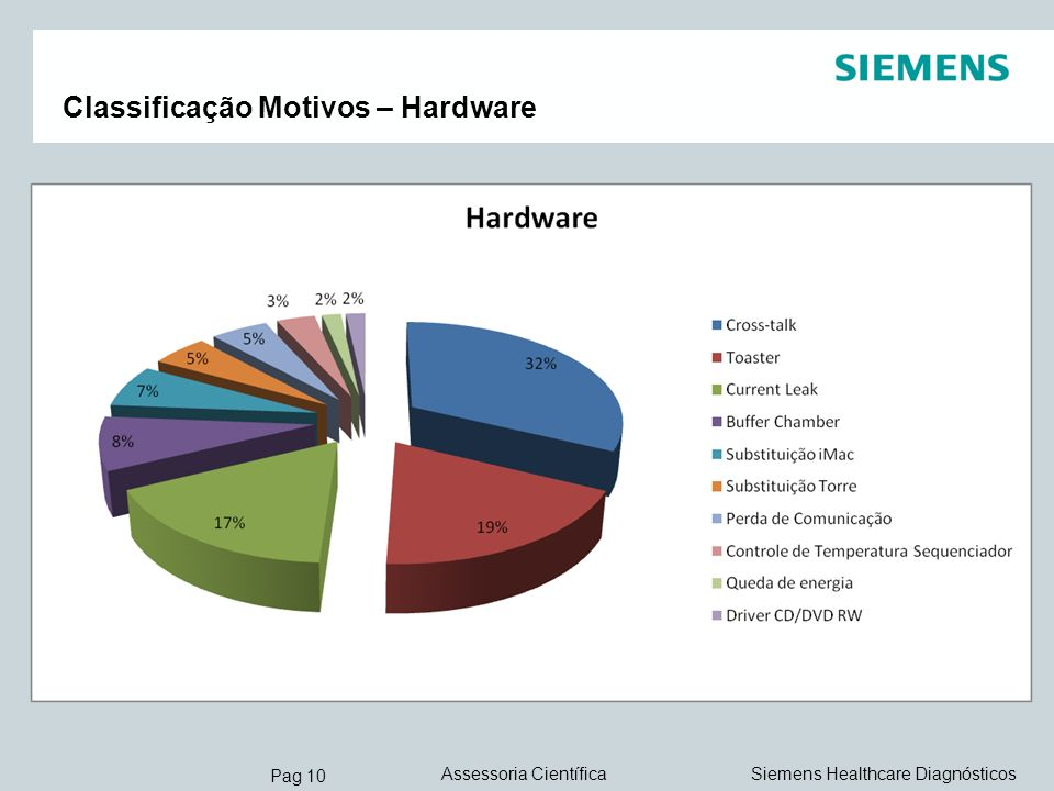 Pag 10 Siemens Healthcare DiagnósticosAssessoria Científica Classificação Motivos – Hardware