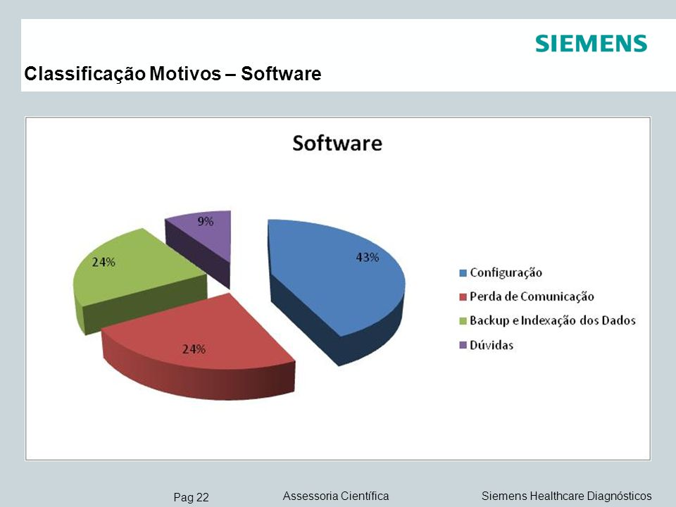 Pag 22 Siemens Healthcare DiagnósticosAssessoria Científica Classificação Motivos – Software