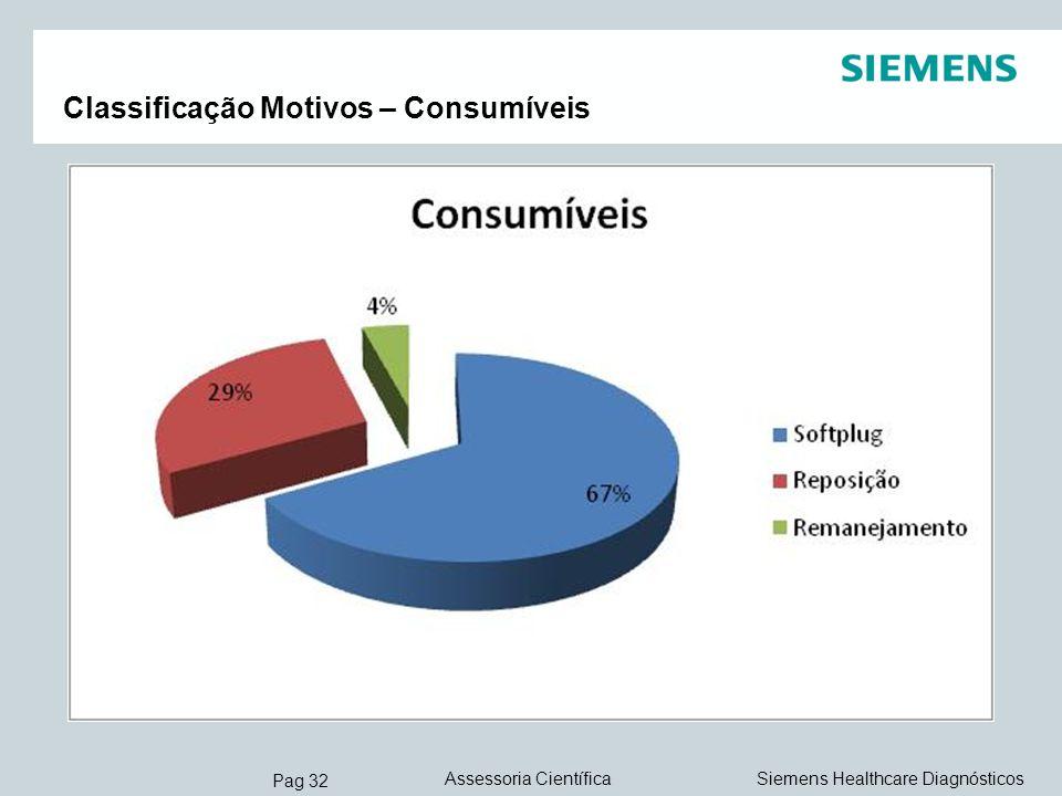 Pag 32 Siemens Healthcare DiagnósticosAssessoria Científica Classificação Motivos – Consumíveis
