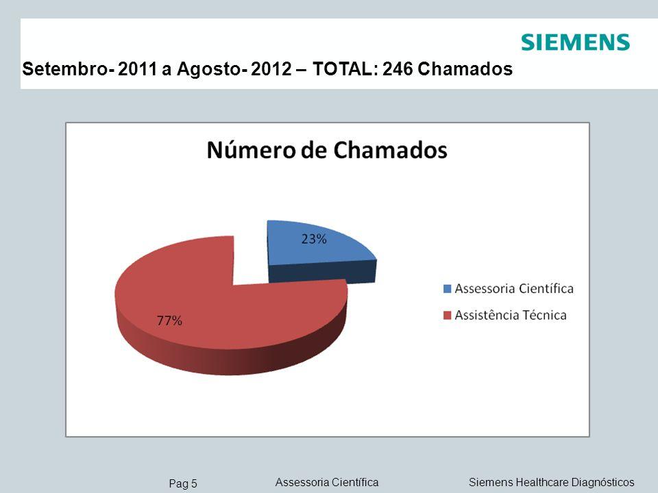 Pag 5 Siemens Healthcare DiagnósticosAssessoria Científica Setembro- 2011 a Agosto- 2012 – TOTAL: 246 Chamados