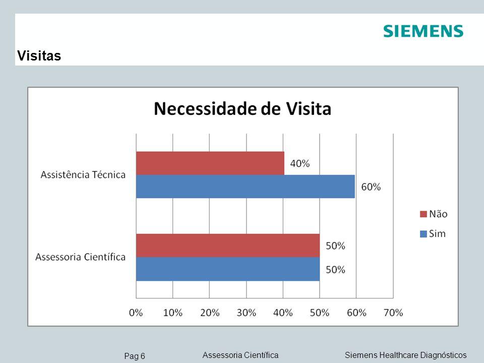 Pag 7 Siemens Healthcare DiagnósticosAssessoria Científica Distribuição Mensal de Chamados