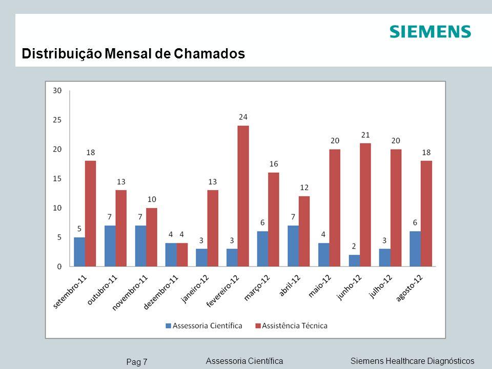 Pag 18 Siemens Healthcare DiagnósticosAssessoria Científica VERIFICAÇÃO DO SISTEMA ÓPTICO (T-TRACK ) Corrida com CrossTalk FORA DOS PADRÕES ( Acima de 5% ) 215 ÷ 2742 x 100 = 7,84%