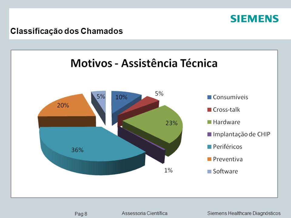 Pag 9 Siemens Healthcare DiagnósticosAssessoria Científica Classificação dos Chamados