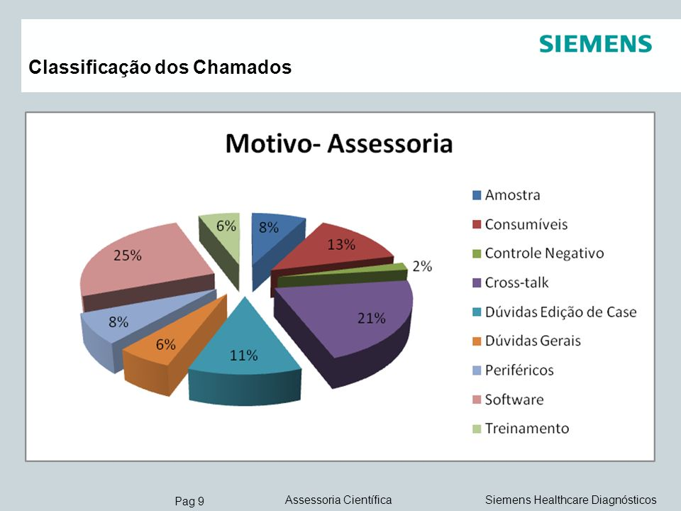Pag 9 Siemens Healthcare DiagnósticosAssessoria Científica Classificação dos Chamados