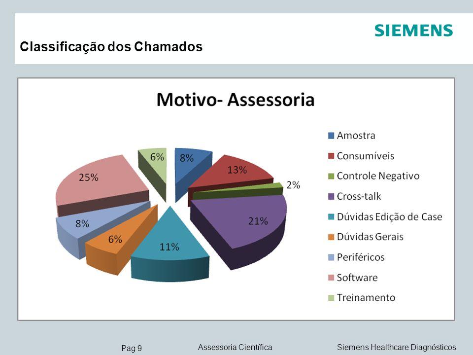 Pag 10 Siemens Healthcare DiagnósticosAssessoria Científica Classificação Motivos – Hardware