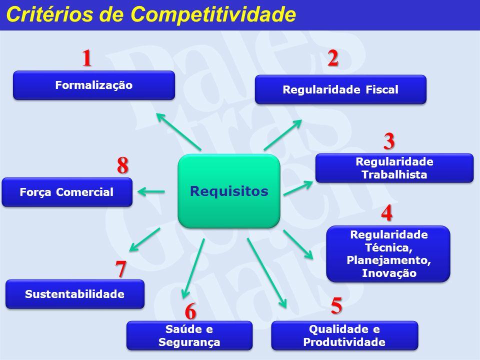 Critérios de Competitividade Requisitos Formalização 1 Regularidade Fiscal 2 Regularidade Trabalhista 3 Regularidade Técnica, Planejamento, Inovação4