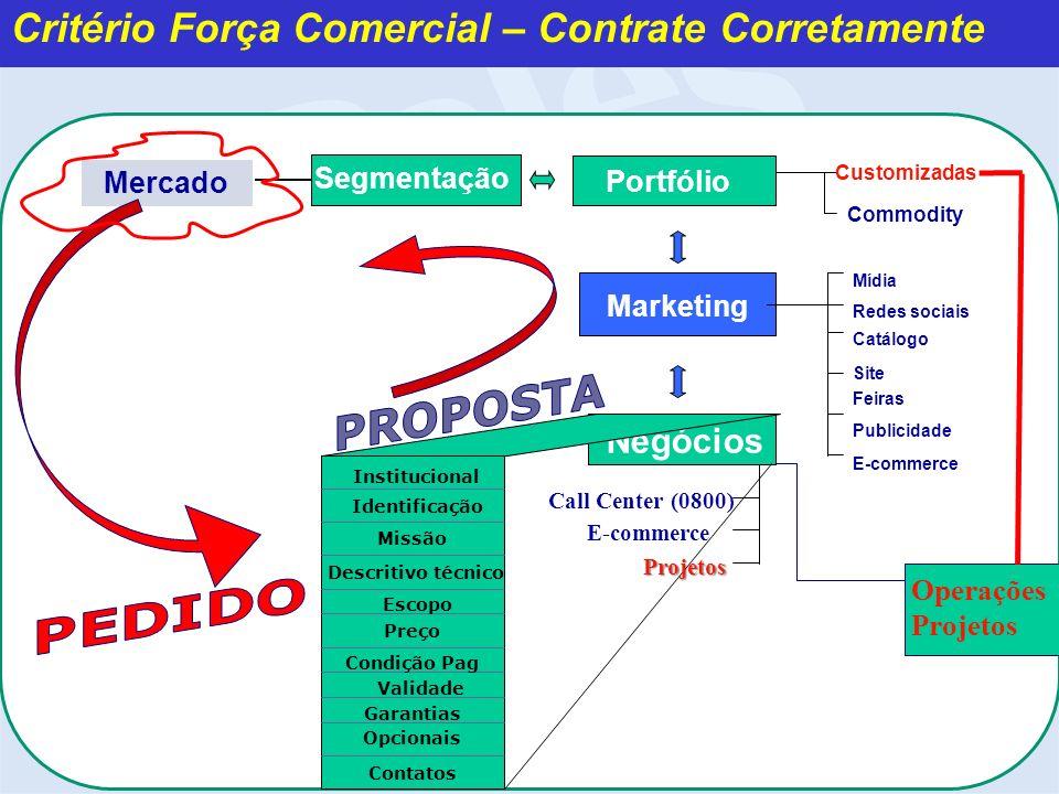 Operações Projetos Negócios Mercado Portfólio Customizadas Commodity Marketing Mídia Redes sociais Catálogo Site Feiras Publicidade E-commerce Call Ce