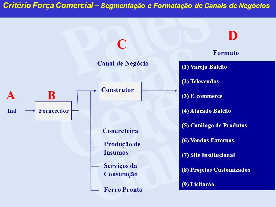 Critério Força Comercial – Segmentação e Formatação de Canais de Negócios IndFornecedor Canal de Negócio Construtor Produção de Insumos Concreteira A