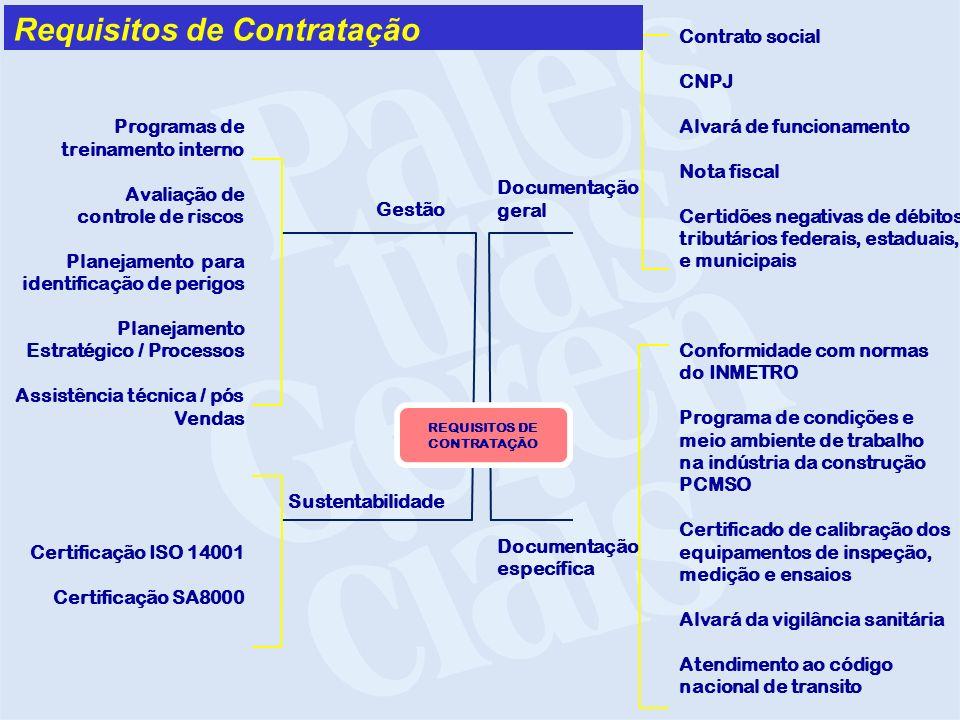 Programas de treinamento interno Avaliação de controle de riscos Planejamento para identificação de perigos Planejamento Estratégico / Processos Assis