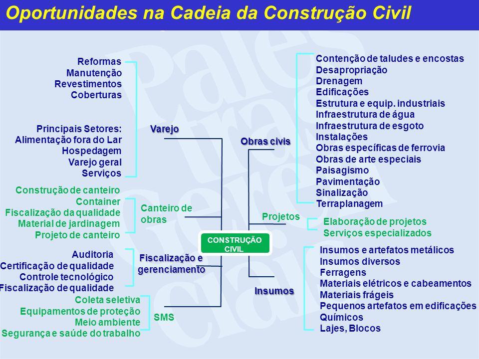 Contenção de taludes e encostas Desapropriação Drenagem Edificações Estrutura e equip. industriais Infraestrutura de água Infraestrutura de esgoto Ins