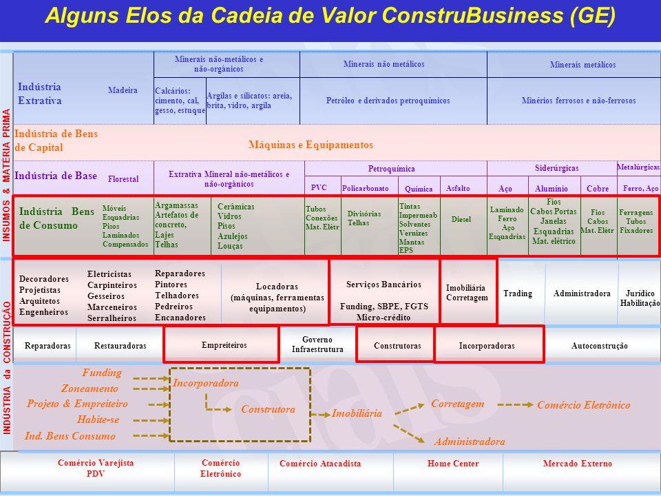 Critério Força Comercial – Segmentação e Formatação de Canais de Negócios IndFornecedor Canal de Negócio Construtor Produção de Insumos Concreteira A B C (1) Varejo Balcão (2) Televendas (3) E-commerce (4) Atacado Balcão (5) Catálogo de Produtos (6) Vendas Externas (7) Site Institucional (8) Projetos Customizados (9) Licitação D Serviços da Construção Ferro Pronto Formato