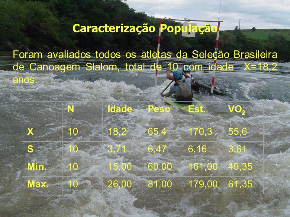 Caracterização População Foram avaliados todos os atletas da Sele ç ão Brasileira de Canoagem Slalom, total de 10 com idade X=18,2 anos. NIdadePesoEst