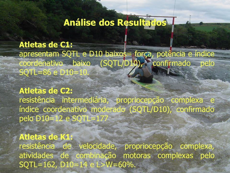 Análise dos Resultados Atletas de C1: apresentam SQTL e D10 baixos= força, potência e índice coordenativo baixo (SQTL/D10), confirmado pelo SQTL=86 e
