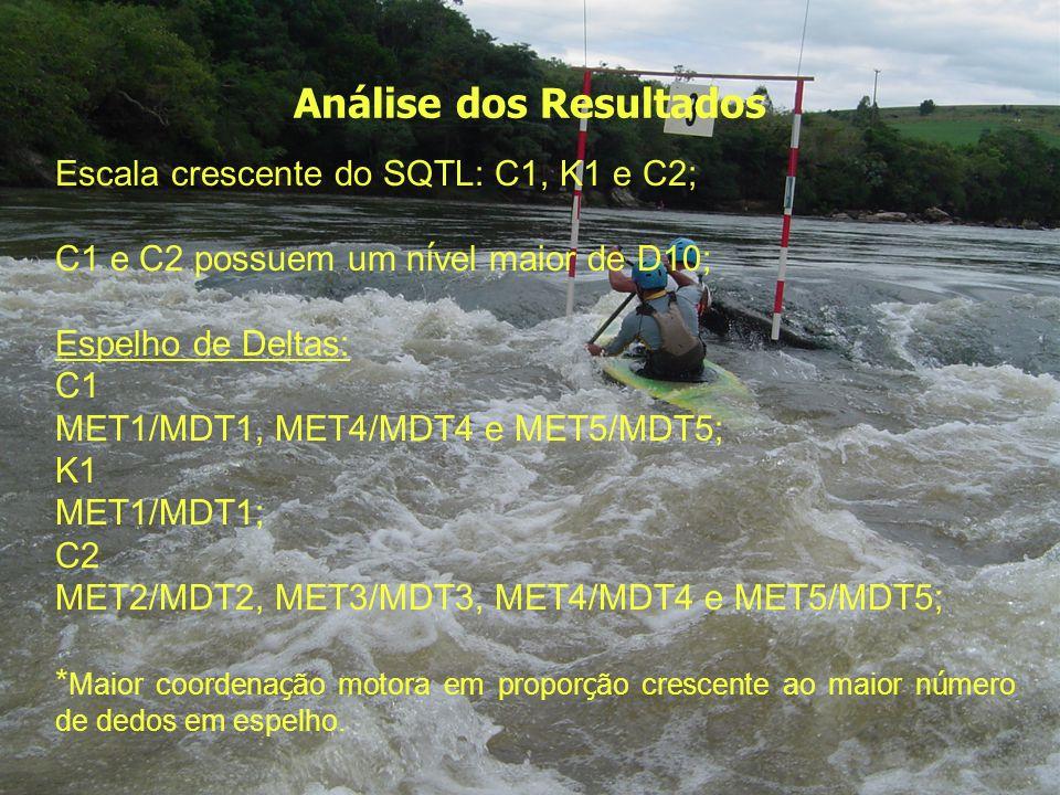 Análise dos Resultados Escala crescente do SQTL: C1, K1 e C2; C1 e C2 possuem um n í vel maior de D10; Espelho de Deltas: C1 MET1/MDT1, MET4/MDT4 e ME