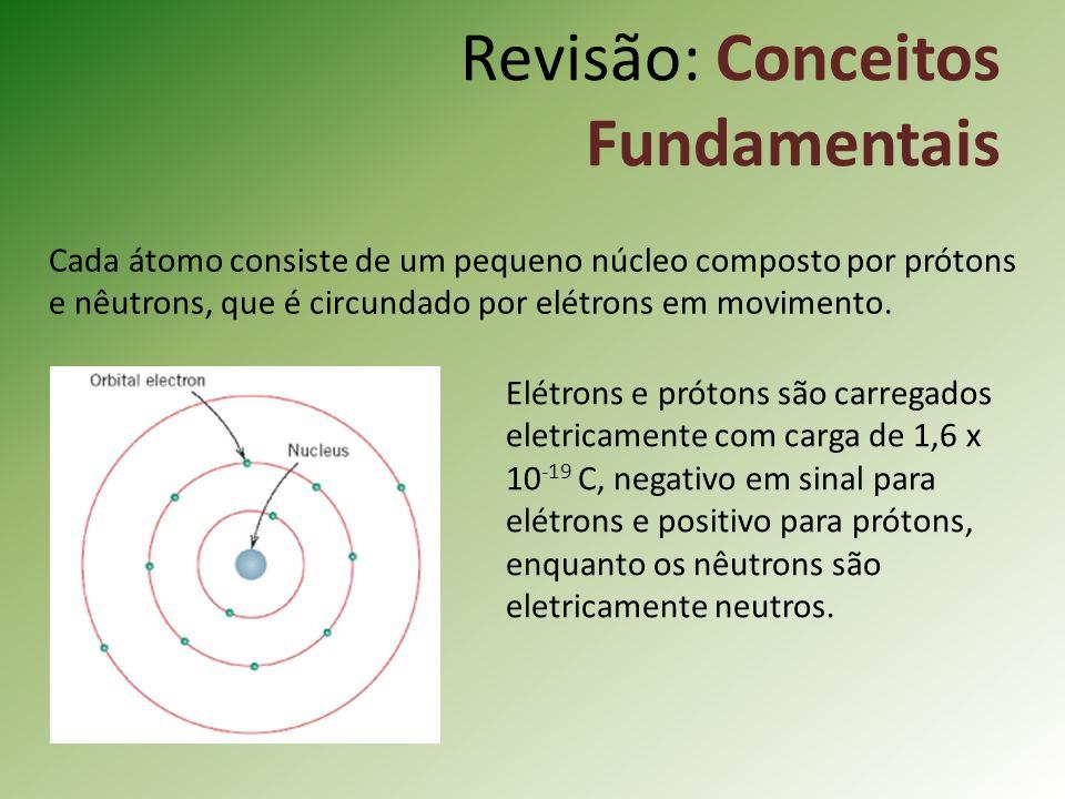Cada átomo consiste de um pequeno núcleo composto por prótons e nêutrons, que é circundado por elétrons em movimento.