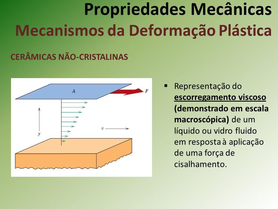 Propriedades Mecânicas Mecanismos da Deformação Plástica CERÂMICAS NÃO-CRISTALINAS Representação do escorregamento viscoso (demonstrado em escala macroscópica) de um líquido ou vidro fluido em resposta à aplicação de uma força de cisalhamento.