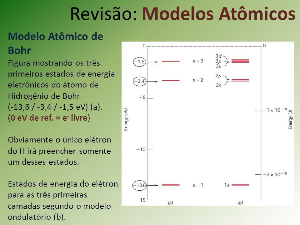 Revisão: Modelos Atômicos Modelo Atômico de Bohr Figura mostrando os três primeiros estados de energia eletrônicos do átomo de Hidrogênio de Bohr (-13,6 / -3,4 / -1,5 eV) (a).
