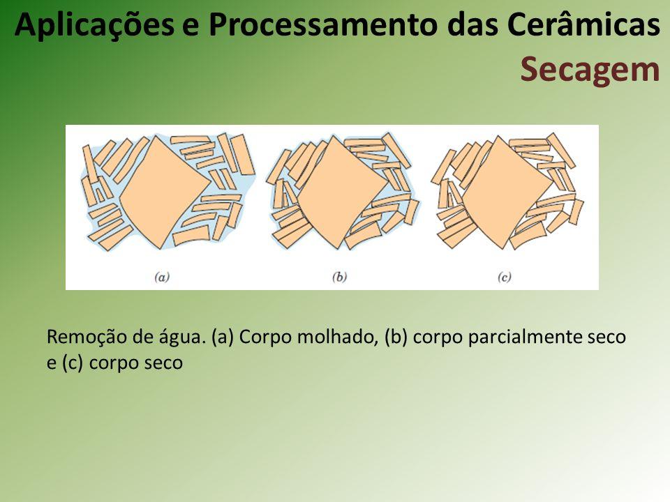 Remoção de água. (a) Corpo molhado, (b) corpo parcialmente seco e (c) corpo seco