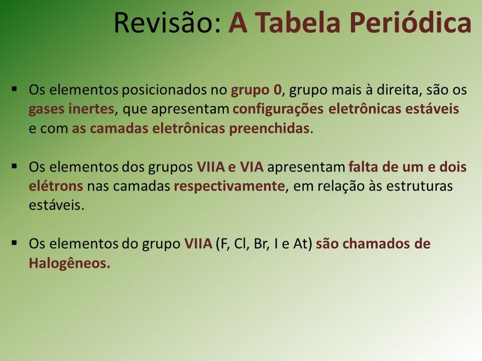 Revisão: A Tabela Periódica Os elementos posicionados no grupo 0, grupo mais à direita, são os gases inertes, que apresentam configurações eletrônicas estáveis e com as camadas eletrônicas preenchidas.