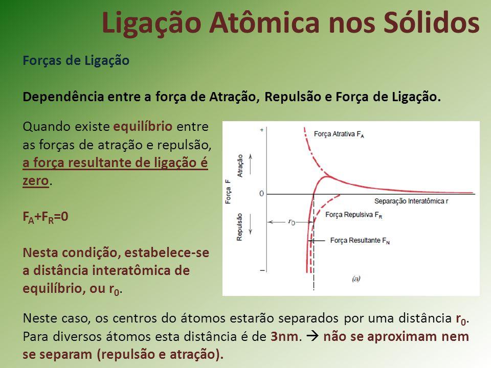 Ligação Atômica nos Sólidos Forças de Ligação Dependência entre a força de Atração, Repulsão e Força de Ligação.