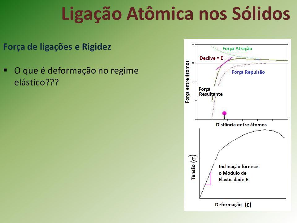 Ligação Atômica nos Sólidos Força de ligações e Rigidez O que é deformação no regime elástico???