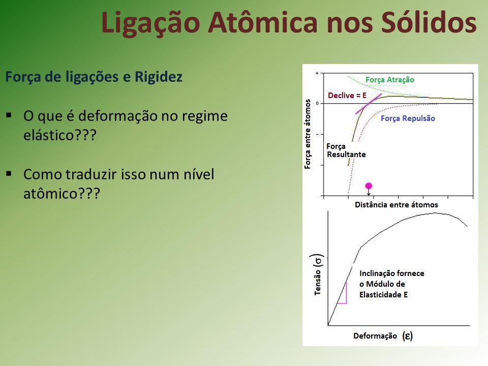 Ligação Atômica nos Sólidos Força de ligações e Rigidez O que é deformação no regime elástico??.