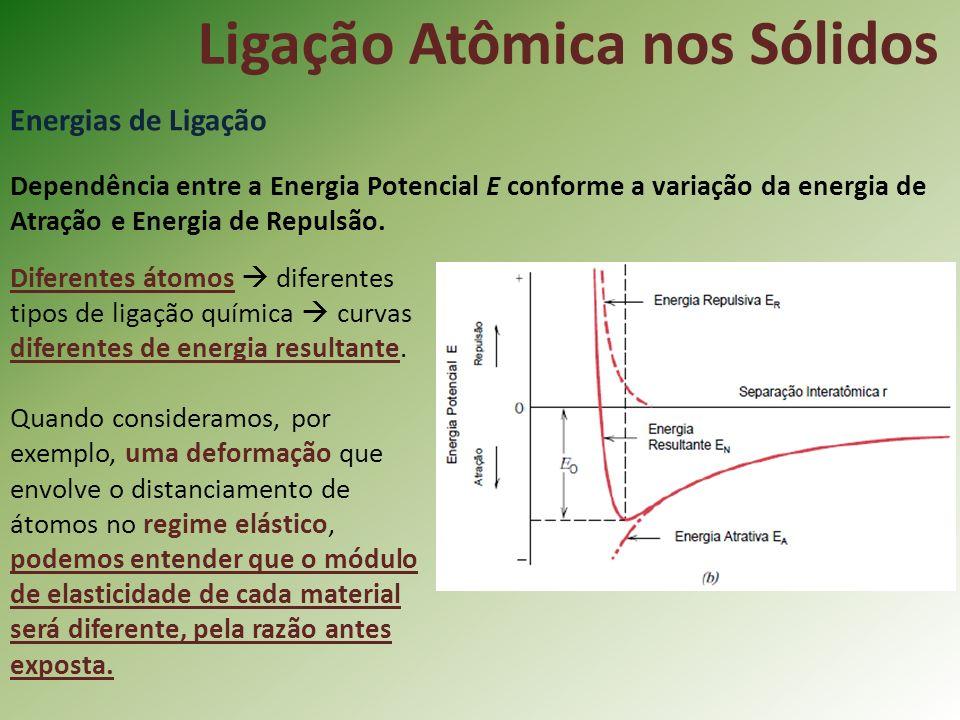 Ligação Atômica nos Sólidos Energias de Ligação Dependência entre a Energia Potencial E conforme a variação da energia de Atração e Energia de Repulsão.