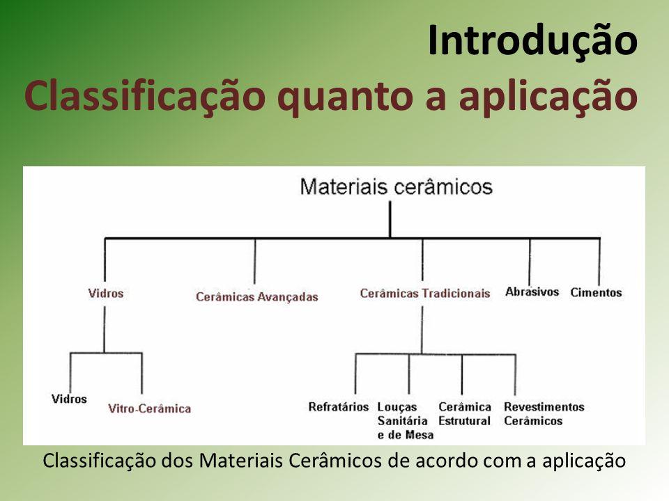 Introdução Classificação quanto a aplicação Classificação dos Materiais Cerâmicos de acordo com a aplicação