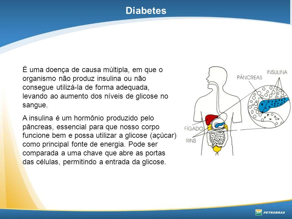 DIABETES MELLITUS TIPO I: Surge quando o organismo deixa de produzir insulina.