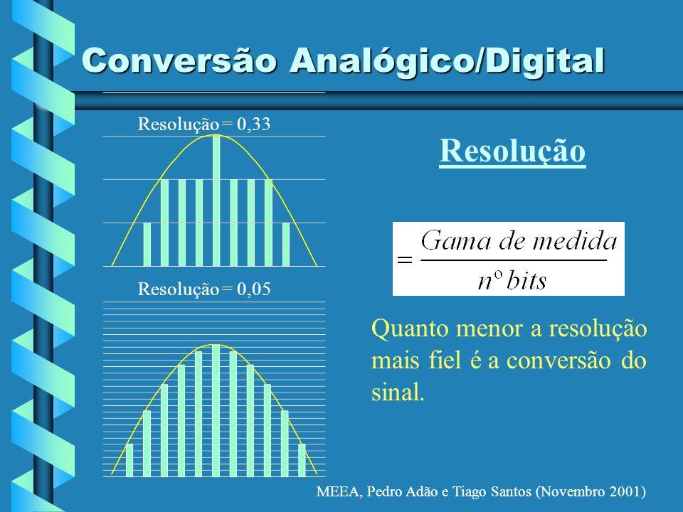 MEEA, Pedro Adão e Tiago Santos (Novembro 2001) Conversão Analógico/Digital Quanto menor a resolução mais fiel é a conversão do sinal. Resolução Resol