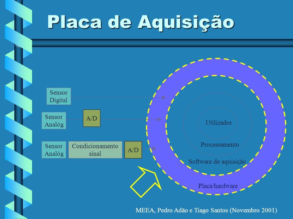 MEEA, Pedro Adão e Tiago Santos (Novembro 2001) Placa de Aquisição Placa/hardware Software de aquisição Processamento Utilizador A/D Condicionamento s