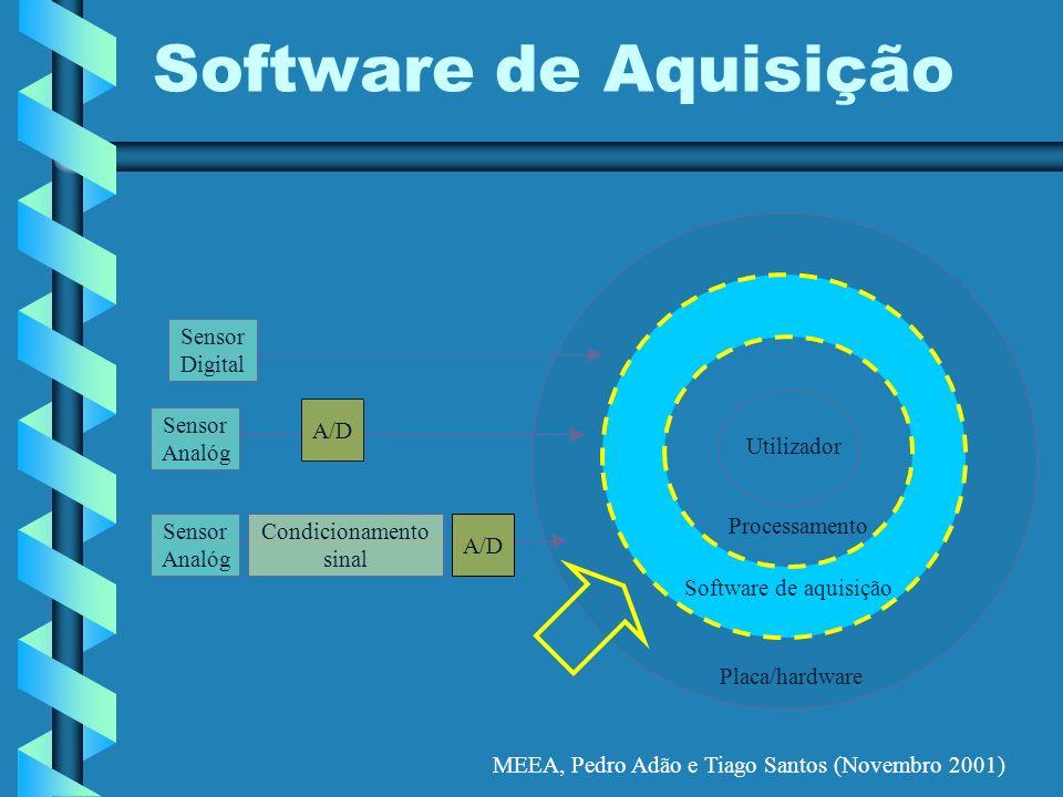 MEEA, Pedro Adão e Tiago Santos (Novembro 2001) Software de Aquisição Placa/hardware Software de aquisição Processamento Utilizador A/D Condicionament